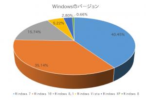 Windows xp もまだ現役で頑張っているようですね!